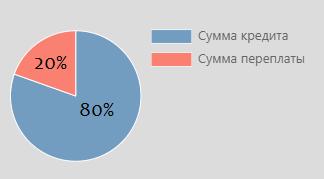 Условия получения льготной ипотеки в Сбербанке России